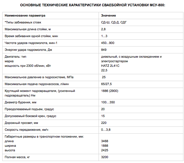 Таблица с характеристиками МСУ-800