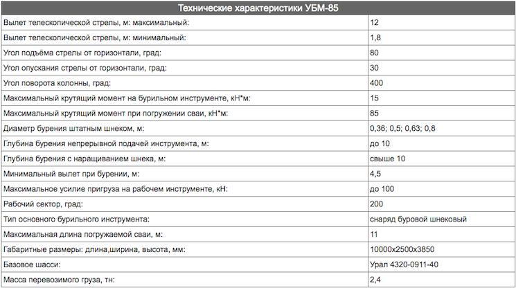 таблица с характеристиками